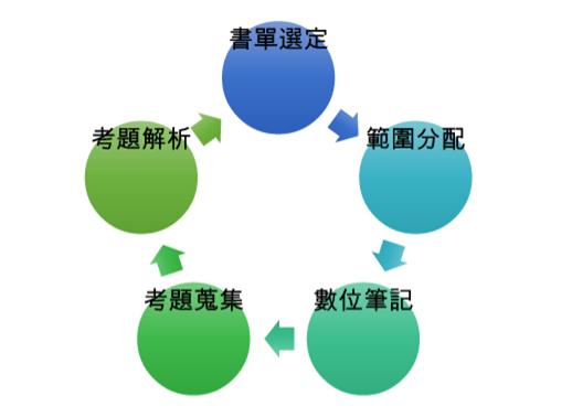 共筆運作模式